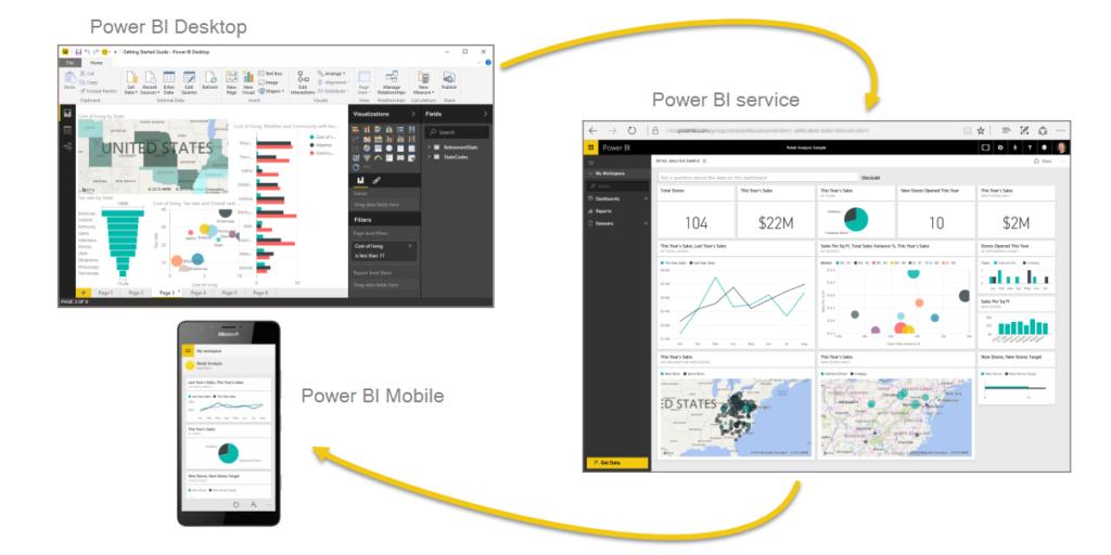 Power BI Typical Workflow